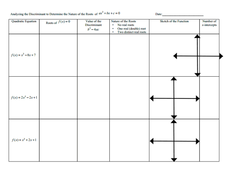 Analyzing the Discriminant 8th - 12th Grade Worksheet | Lesson Planet