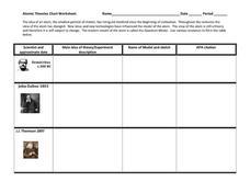 atomic theories chart worksheet 7th 12th grade worksheet lesson planet. Black Bedroom Furniture Sets. Home Design Ideas