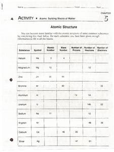 atoms building blocks of matter 7th 10th grade worksheet lesson planet. Black Bedroom Furniture Sets. Home Design Ideas