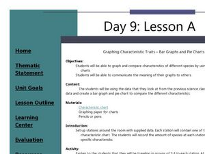 Bar Graphs and Pie Charts Lesson Plan