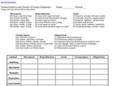 Characteristics and Needs of Living Organisms Worksheet