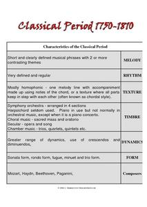 Characteristics of the Classical Period Worksheet