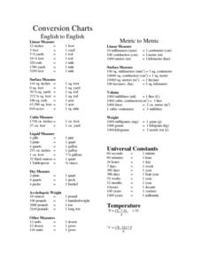 Conversion Charts Lesson Plan