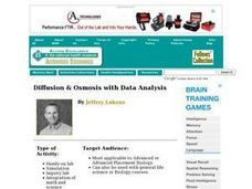 Diffusion & Osmosis with Data Analysis Lesson Plan