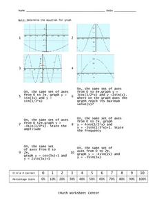 Equations of Graphs Worksheet