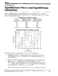 Equilibrium Prices And Equilibrium Quantities Worksheet
