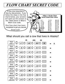 Algebraic Equations Word Problems Worksheet Flow Chart Math Lesson Plans  Worksheets Reviewed By Teachers Math Fluency Worksheets Excel with Long And Short A Sounds Worksheets Flow Chart Secret Code What Should You Call A Cow That Lives In Alaska  Th  Th In This Math Code Worksheet  Free Printable Comprehension Worksheets For Grade 4