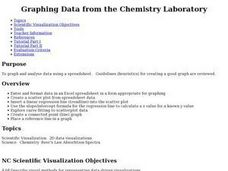 Graphing Data from the Chemistry Laboratory Lesson Plan