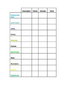 Habitats of the World Worksheet