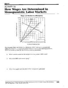 How Wages Are Determined in Monopsonistic Labor Markets Worksheet