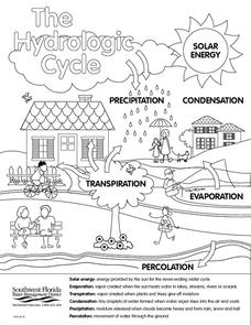 Hydrologic Cycle Worksheet