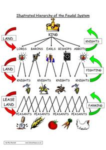 Illustrated Hierarchy of the Feudal System Worksheet