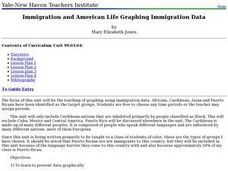 Immigration and American Life Graphing Immigration Data Lesson Plan