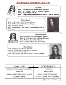 Key People in the English Civil War Worksheet