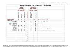 Money Place Value Chart Worksheet