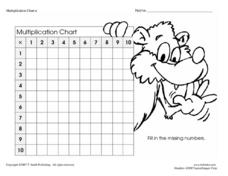 Multiplication Chart 1 to 10-- No Clues Worksheet