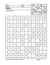 Multiplication Tables Lesson Plan