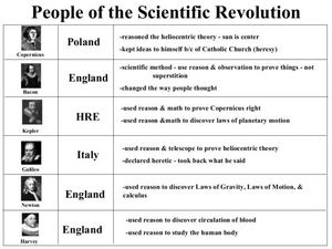 People of the Scientific Revolution Lesson Plan