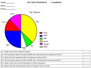 Pie Chart: Trip Expenses Worksheet