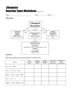 Reaction Types Worksheet Worksheet