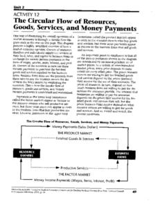 The Circular Flow of Resources, Goods, Services, and Money Payments Worksheet
