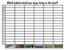 Which Habitat Would You Enjoy Living in the Most?: Graph Worksheet