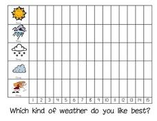 Which Kind of Weather Do You Like Best? -- Class Bar Graph Worksheet