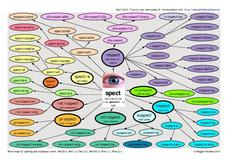 "Word Map-- The Latin Root ""spect"" Worksheet"
