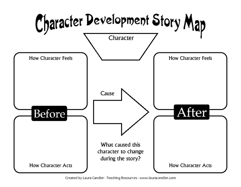 Character Development Story Map 7th - 8th Grade Worksheet | Lesson ...