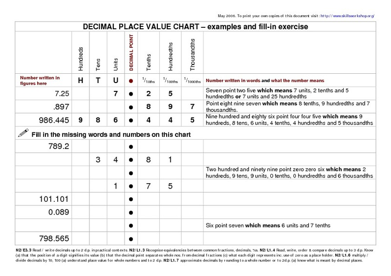 Number Names Worksheets decimal place value chart worksheet – Decimal Place Value Chart Worksheet