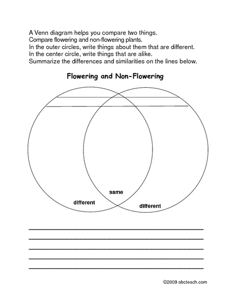 venn diagram math worksheetsfirst grade products made from plants venn diagram worksheet. Black Bedroom Furniture Sets. Home Design Ideas