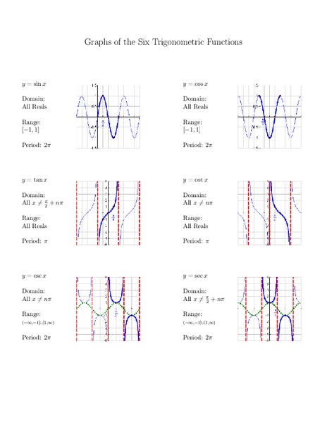 Printables Graphing Trig Functions Worksheet graphing trig functions worksheet davezan graphs of the six trigonometric 10th 12th grade