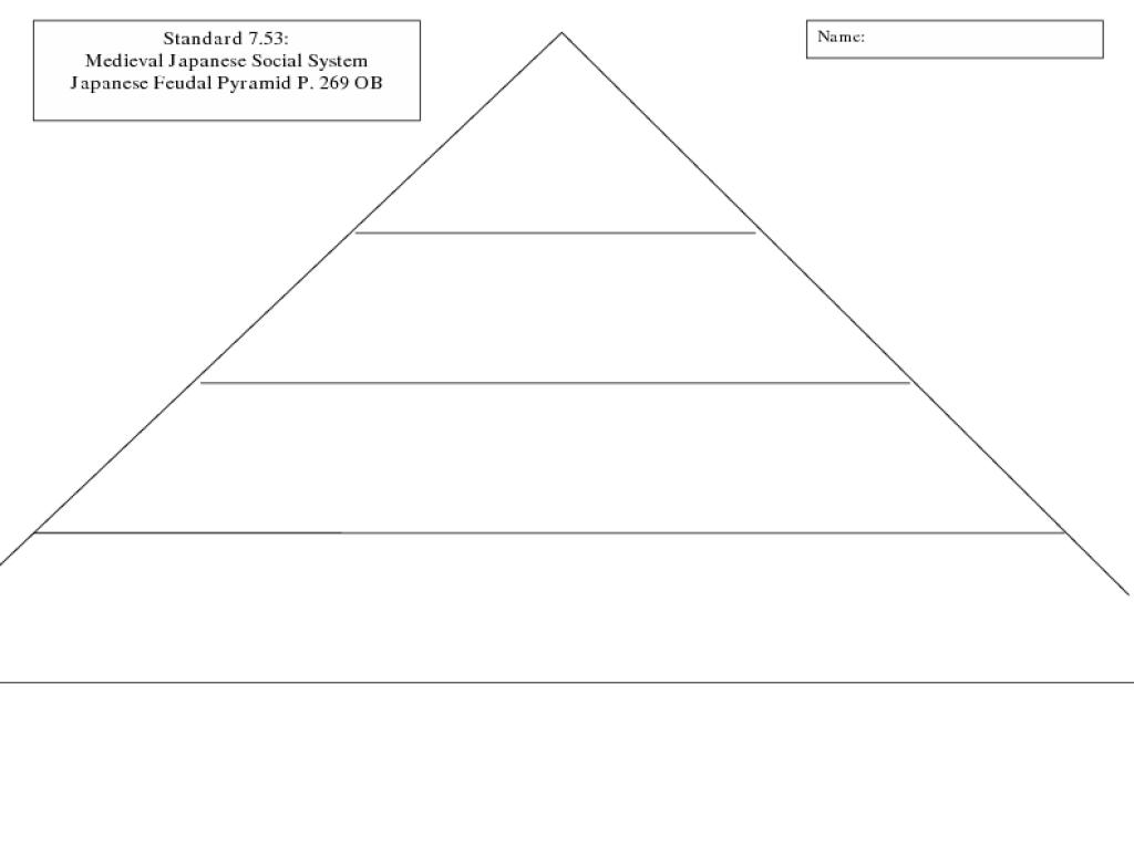 ... Blank Japanese feudal pyramid 6th - 12th grade worksheet lesson