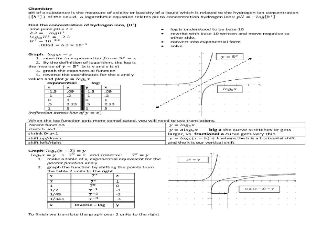 Logarithmic Functions Worksheet Templates and Worksheets – Exponential and Logarithmic Functions Worksheet