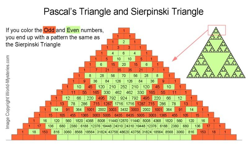 Worksheet Sierpinski Triangle Worksheet pascals triangle and sierpinski 6th 11th grade worksheet lesson planet