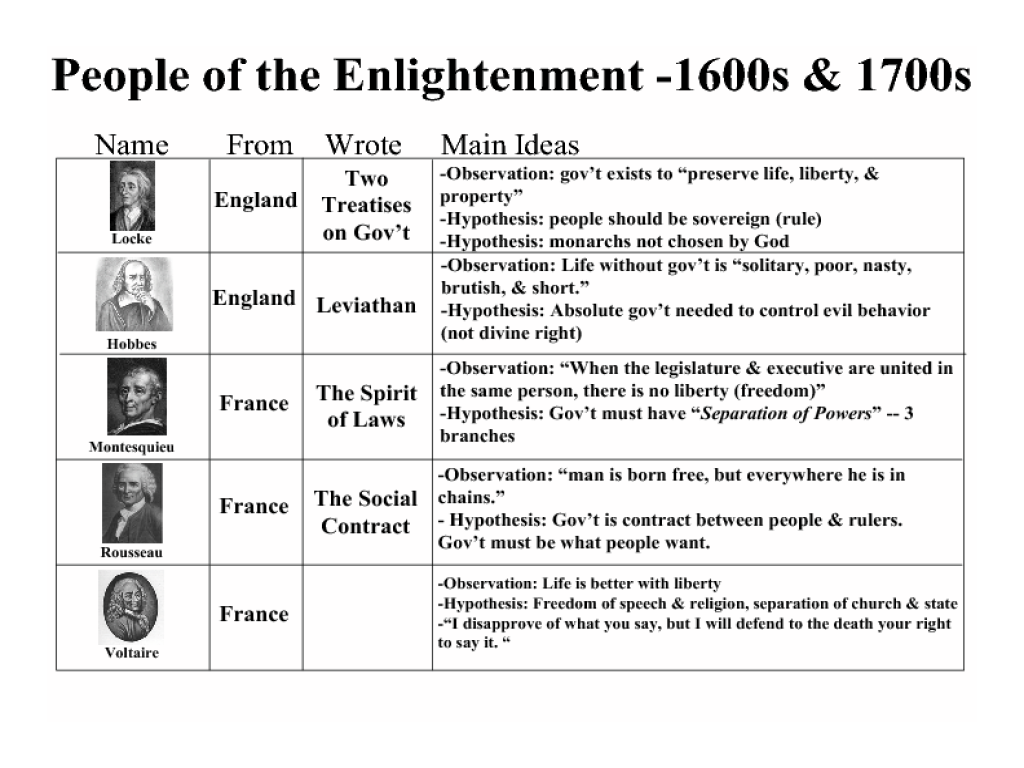 Worksheets Enlightenment Worksheet people of the enlightenment 1600s 1700s 8th 12th grade lesson plan planet