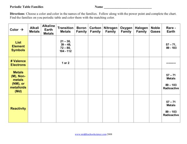 All Worksheets Free Periodic Table Worksheets