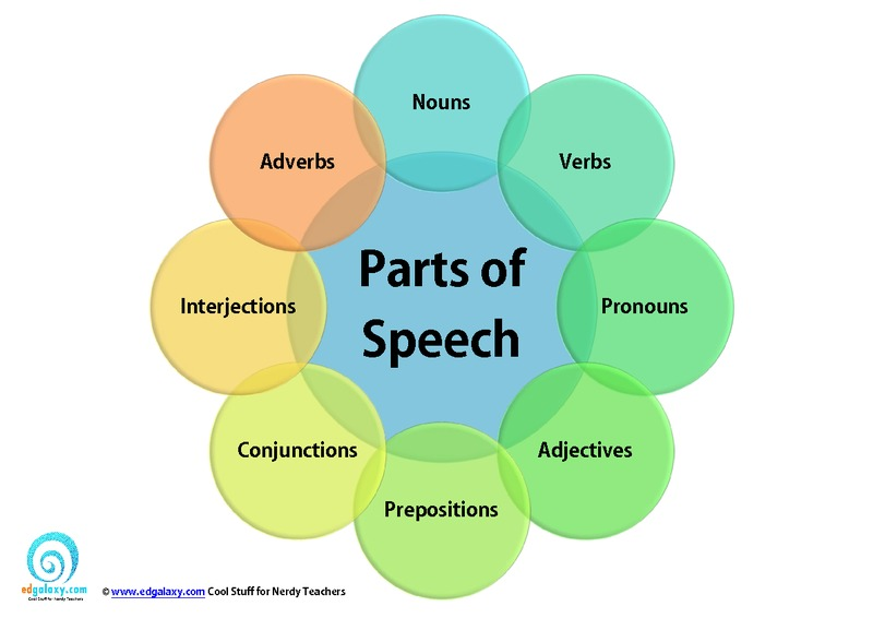 Parts of speech printable poster the 8 parts of speech classroom