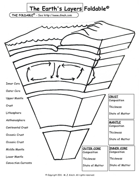 Layers of the earth worksheet middle school