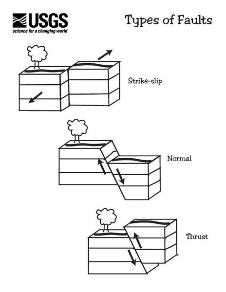 earthquake stress diagram