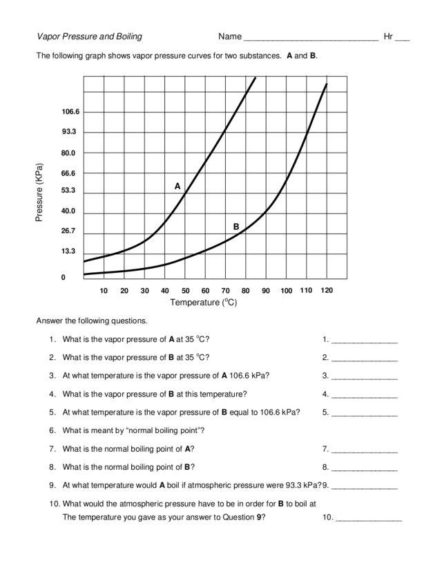 Vapor Pressure Worksheet - Synhoff
