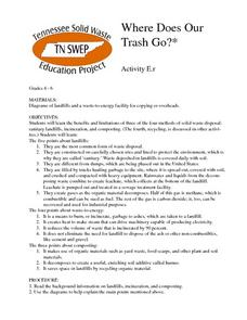 Where Does Our Trash Go? Lesson Plan