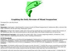 Graphing the Daily Revenue of Miami Seaquarium Lesson Plan
