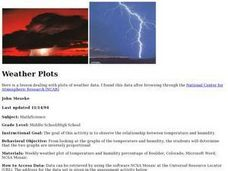 Weather Plots Lesson Plan