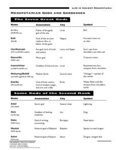 Mesopotamian Gods and Goddesses Worksheet