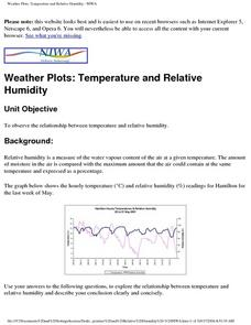 Weather Plots: Temperature and Relative Humidity Lesson Plan