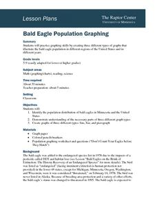 Bald Eagle Population Graphing Lesson Plan