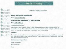Skittle Graph Lesson Plan