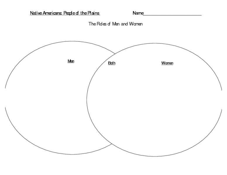 Native Americans: People of the Plains Graphic Organizer