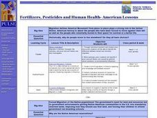 Fertilizers, Pesticides and Human Health- American Lessons Lesson Plan